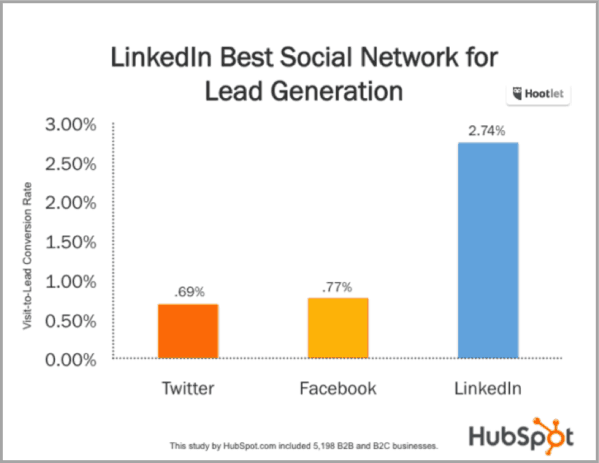 HubSpot-ad-graph-How-to-advertise-your-business-on-linkedin